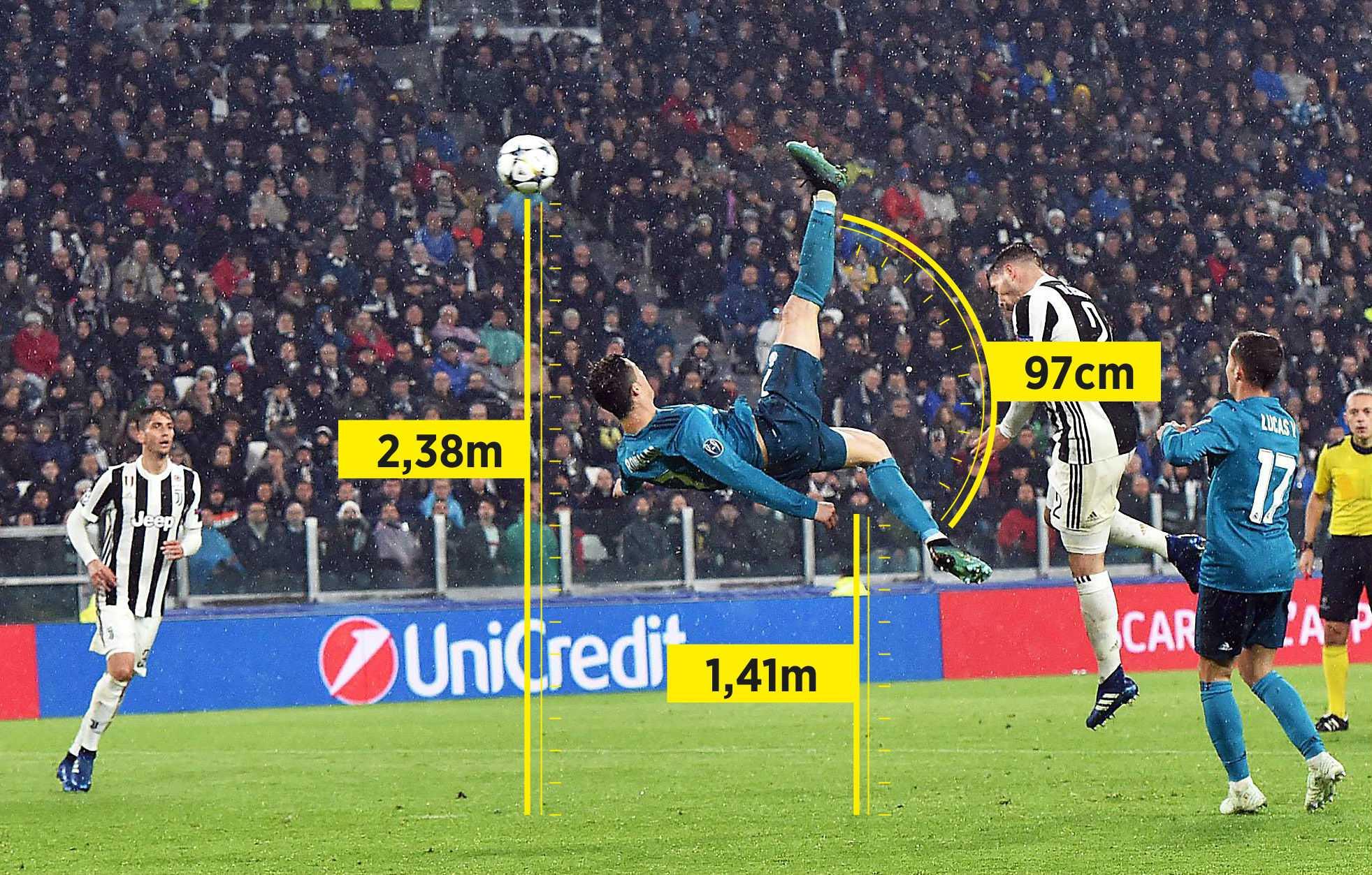 Los datos físicos del gol de chilena de Cristiano Ronaldo